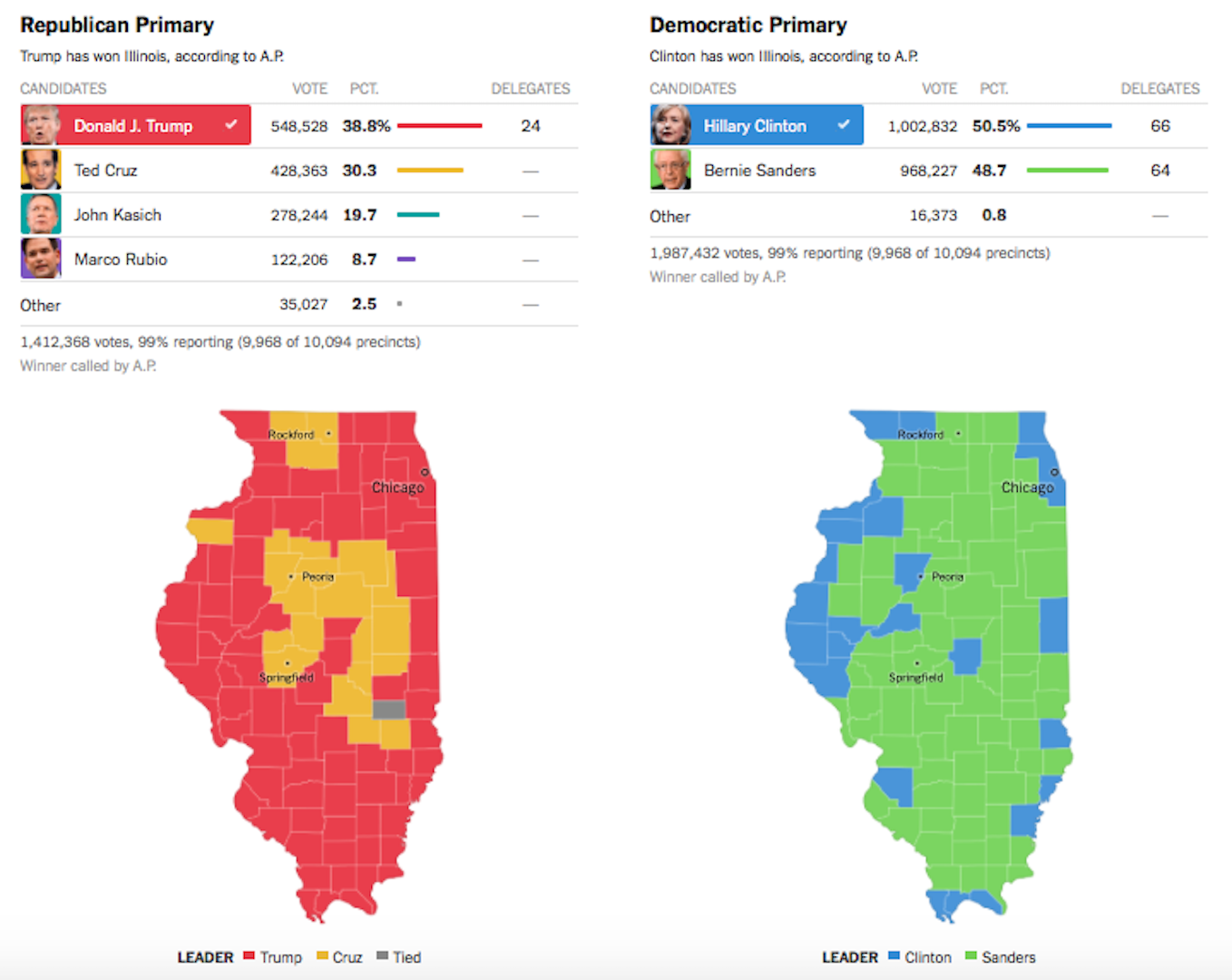 IL Primary Results Graphic